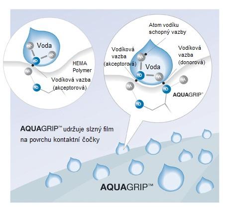 Technologie výroby AQUAGRIP kontaktních čoček Clear1-Day